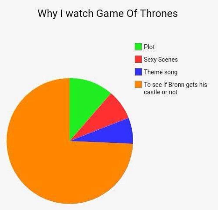 Bronn Chart
